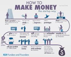 How To Start A Startup Startups Infographic And Success Make ... Gta Online How To Rob Security Trucks Easy Way Make Money To Fast 127 Ways 100 Or More 2018 Ask The Expert Can I Save On Truck Rental Moving Insider With My Pickup Best Of Checks All Boxes 1971 Tow Business Plan Sample Pdf Samples Service Template Ownoperator Niche Auto Hauling Hard Get Established But 23 Driving Around Pinterest Extra Money Chaotic Twitter Live 5 How To Make Profitable Are Food Trucks Quora Wonderful Under The Sea Party Invitations Invitation Printable Learn W Scrap Metal Profitable Work Making Mad Max Rc Car Part 1 Building A Custom Body Shell Tested