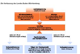 Landtag Baden Württemberg Kleine Politische Landeskunde Baden Württemberg