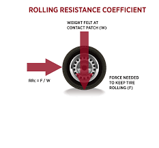 CONFIDENCE REPORT: LOW ROLLING RESISTANCE TIRES Buy Passenger Tire Size 23575r16 Performance Plus Coinental Hybrid Ld3 Td Tyres Truck Coach And Bus Overview Of Test Systems Ppt Download Tyre Label Wikipedia Rolling Resistance Plays A Critical Role In Fuel Csumption Bridgestone Ecopia Show Ontario California Quad Low Resistance Measurement Model Development Journal Engmeered Specifically For Acpowered Trucks Highest Dynamic Load Truck Tires As Measured Under Equilibrium Greenhouse Gas Mandate Changes Vocational Untitled