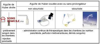 chambre implantable pour perfusion chambre implantable pose de perfusion et injection soin