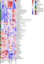 association analysis identifies 65 new breast cancer risk loci
