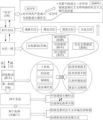 bureau en m騁al 中国新愿景下的文化与空间有机融合的地理途径与机遇