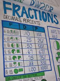 Javascript Math Ceil Decimal Places by Back To Math Activities Circle Graph Math Skills And