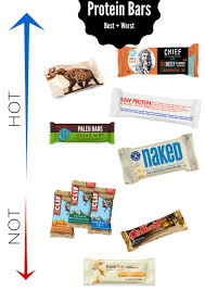 5 Best Protein Bars + Which To Avoid! - The Fit Foodie Bpi Sports Best Protein Bar 20g Chocolate Peanut Butter 12 Bars Ebay What Is The Best Protein Bar In 2017 Predator Nutrition The Orlando Dietian Nutritionist Healthy Matcha Green Tea Fudge Diy All Natural Pottentia Grass Fed Whey Quest Hero Blueberry Cobbler 6 Best For Muscle Gains And Source 25 Bars Ideas On Pinterest Homemade Amazoncom Fitjoy Low Carb Sugar Gluten Free