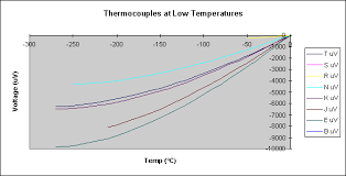 thermocouple application note from pico technology