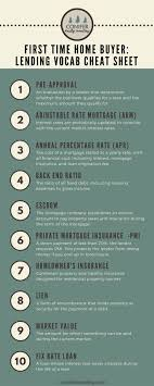 Best 25 Home Buying Ideas Pinterest Tips