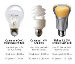 led energy saving light bulb lad oma green alternative energy