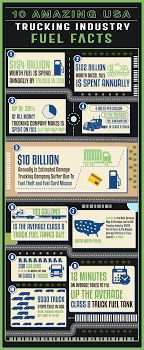 INFOGRAPHIC: 10 Amazing USA Trucking Industry Fuel Facts - Fueloyal Daseke Inc Dallas Business Journal Top 10 In Dfw Trucking Company Freight Carrier Alabama Entire Us Br Williams Companies Slash Fleets Amid Tepid Shipping Demand 2018 Database List Of United States In Kansas How To Start A Pilot Car Business Learn Get Truck Escort Home Panella Stronger Economy Healthy Demand Boost Revenue At 50 Motor Carriers Long Short Haul Otr Services Best Truck 9 Tips To Prevent Drivers Leaving Your Fueloyal