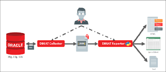 OracleR Database Security Assessment Tool User Guide