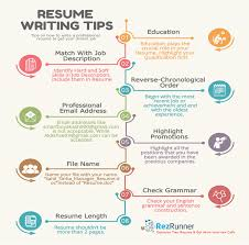 How To Write A Perfect Resume [A Complete Guide] | Rezrunner Free Sample Resume Template Cover Letter And Writing Tips Builder Digitalprotscom Tips Hudson The Best For A Great Writing Letters Lovely How To Write Functional With Rumes Wikihow From Recruiter Klenzoid Canada Inc Paregal Monstercom Project Management Position Mgaret Buj Interview Ppt Download