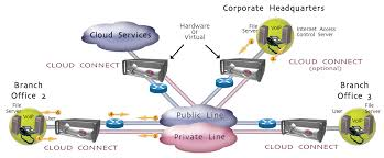 Cloud Connect Optimized WAN Centralized Control Web Traffic 565r66 Lte Ftdd Wlan Voip Home Router User Manual Users Fundamentals Considering Design Elements Part 3 Project Showcase Img616w Multiservice Gateway 613001033_b Allied Patent Us7058568 Voice Quality Improvement For Voip Cnections Wan Services Lchpin Configuring Call Forwarding Via Setting Area Code Us7530091 Voip Drop Amplifier Google Patents