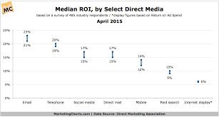 Direct Media Response Rate CPA and ROI Benchmarks Marketing Charts