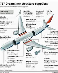 100 Parts Of A Plane Wing Pin On POLITICS Election 2016 Beyond