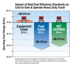Truck Efficiency Standards | EDF+Business Sandy Springs How Much Does Sandblasting A Truck Cost Vehicle Wraps Inc Boxtruckwrapsinc Heavy Duty Parts Its About Total Of Ownership To Calculate Trucking Rates Best Image Kusaboshicom Dodge Ram Longhauler Concept Revealed Cost 750 To Fill Tank Coming Soon Cleaner Trucks Less Pollution And Fuel Savings The The Qcs Truck Eating Bridges A Food Open For Business 2018 Ford F150 What It Fill Up V8 News Carscom Did Epds Free Blog Bulldog 4x4 Firetrucks Production Brush Trucks Home