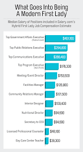 Front Desk Manager Salary Nyc by Wage Gap To Fix Wage Inequality Start With The First Lady