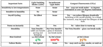 led lighting benefits cfl and incandescent ies distributors