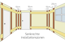 elektro installationszonen nach din 18015 3 ratgeber
