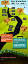 Spirit Halloween Jobs Age by 179 Best Infographics Images On Pinterest Social Media Marketing