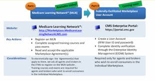 Experian Help Desk Healthcaregov by Cms Opens Agent Registration And Training For Federal Marketplaces