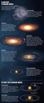 Astronomy Planets In Chaos Nature News Comment