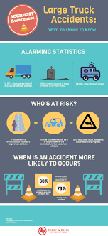 Alarming Statistics About Large Truck Accidents | Visual.ly San Diego Car Accident Lawyer Personal Injury Lawyers Semi Truck Stastics And Information Infographic Attorney Joe Bornstein Driving Accidents Visually 2013 On Motor Vehicle Fatalities By Type Aceable Attorneys In Bedford Texas Parker Law Firm Road Accident Fatalities Astics By Type Of Vehicle All You Need To Know About Road Accidents Indianapolis Smart2mediate Commerical Blog Florida Motorcycle