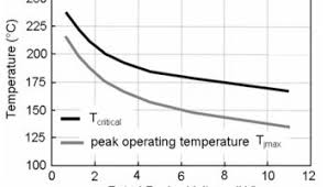 Heat Sink Materials Comparison by Future Trends In Heat Sink Design Electronics Cooling