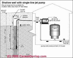 Cloudy Water From Sink by Diagnose U0026 Repair Air Discharge From Water Supply Piping Or