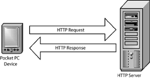 Hypertext Transfer Protocol HTTP And HTTPS Chapter 2 WinInet