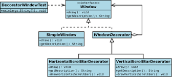 Decorator Pattern Java Example Stackoverflow by Decorator Pattern Java Example Free Patterns