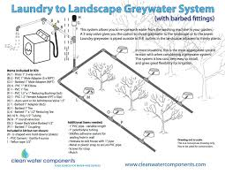 Laundry-to-Garden: How To Irrigate With Graywater - Modern Farmer How To Install A Sprinkler System With Pictures Wikihow Best Garden And Backyard Waterfalls Design Ideas Home This Idolza Fire Decorations Inspiring Top Howtos Diy To An Irrigation At Designing For Home Irrigation Design Designing Drip Wikipedia Residential Grey Water Systems For Use Flotender Planning Your Youtube Plan Your The Orbit Vegetable The Ipirations
