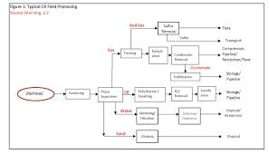 Gas Producing Region Figure 1