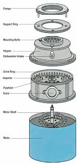 how to repair a garbage disposal how to repair small appliances