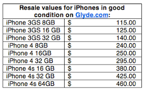 iPhone trade in roundup Get as much as $500 back on the iPhone 4S