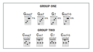 Rhinoceros Smashing Pumpkins Tab by Four Part Seventh Chord Voicings Guitars Acoustic Guitar And