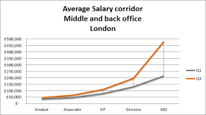 Front Desk Manager Salary In Dubai by Middle And Back Office How Much Can You Expect To Earn
