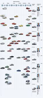 Toyota Global Site   Corolla   Time line Top 10 Trucks And Suvs In The 2013 Vehicle Dependability Study These Are 15 Greatest Toyotas Ever Built Toyota Global Site Corolla Timeline 20 Years Of Tacoma Beyond A Look Through Red Deer Dealer County Serving Blackfalds Inspirational Toyota Truck Parts List 7th And Pattison Buckstop Truckware The Pickup Is War Chariot Third World Iq Wikipedia T100