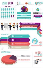 equipe et chiffres clés du cabinet de recrutement à capital
