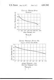 Dresser Masoneilan Pressure Regulator by Patent Us4041982 Double Wall Plug Control Valve Google Patents
