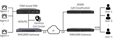 VoIP Gateway, Asterisk Appliance,IP-PBX, Multimedia Switch,ip Call ... Cloud Call Center Solutions Redlands Ca Calcomm Systems Mdl Predictive Dialing Channelagent License Voip Hosted Pbx Pabx South Africa Euphoria Telecom Products Callcenter Tele Sale 261018flyingvoice Atnted Smau Milan 2016 In Italy List Manufacturers Of Voip Phone Buy For Call Center Uscodec Top 10 Most Used Centers Tenfold 4ports Asterisk Analog Pcie Gsm Card For Centervoip Dialpad Corded Headset Telephone Work Magic Jack Ozeki Centre Client With Crm Functionality