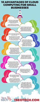 INFOGRAPHIC] 10 Advantages Of Cloud Computing For Small Businesses ... Networking Advantages And Disadvantages Youtube The History Of Voip Phone Systems Marketinspector Ppt Voip Werpoint Presentation Id70956 Wired Wireless Networks Ppt Download Ntrust Onpoint Computer Solutions Advantages Securelink Intertional Pty Ltd Pay To Get World Literature Resume Best Thesis Proposal Caspro Controlling Telecommunication Costs With Call Accounting How Set Up Your Own System At Home Ars Technica Telephony Dalton Net Service Apo Km Tools Techniques