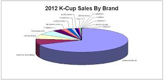 2012 Top K Cups Brands