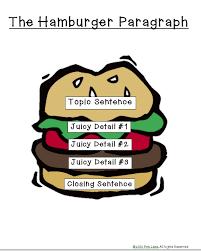 30 Fresh Hamburger Paragraph Lesson Plan Myrawalakot