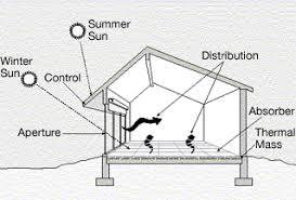 Ceiling Radiation Damper Wiki by Passive Solar Building Design Wikipedia