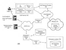 Patent US20070147345 - VoIP 911 Address Locator Service - Google ... University Of Toronto Telecommunications Emergency Calling 911 Pante Us20070121593 Method And Apparatus For Ensuring Moducom Ultracom Ip Radio Dispatch E911 Communication Control Patent Us7260186 Solutions Voice Over Internet Protocol Voip Faq Google Voice Shutdown 3rd Party Interface Youtube Konfigurasi Voip Menggunakan Mrotik Wifi Fahmi Latief Munir Us7912446 Hosted Cloud Data Have I Got Myth 4 You Only Save Money Calling To Us20140286197 Over Internet Protocol