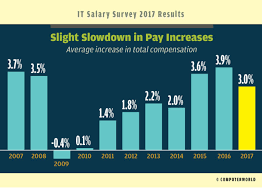 Help Desk Technician Salary by It Salary Survey 2017 Tech Pay Holds Tight For Now Computerworld