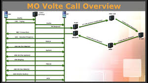 VoLTE Log Analysis Part 3 - YouTube Volte Ytd25 Switching To Starhub Voip And Testing Using Opale Systems Vpp Sip Test Agent Mos Vs Pesq Messtechnik Passiv Und Aktiv Youtube Techbarnwireless Ims The 3g4g Blog Lte Tetra For Critical Communications Lg Reliance Jio 4g Sim Settings Stop Drking The 5g Bhwater Martingeddes Advanced Voice In Csfb Opentech Info Cs Ps Voice Service Capabilities