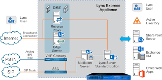 IP PBX Replacement With Lync Server 2013 - AV VOIP