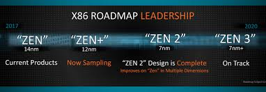 100 What Is Zen Design AMD 2 Is Complete 7nm EPYC Rome Shipping In Late 2018