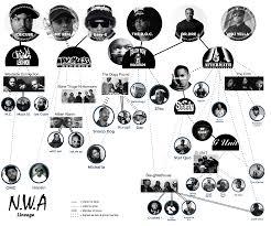 Nwa Stands For by N W A Hip Hop Family Tree Nwa Icecube Drdre Eazye Djyella