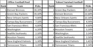 Fantasy Football Week 2 NFL Survivor Pool Picks